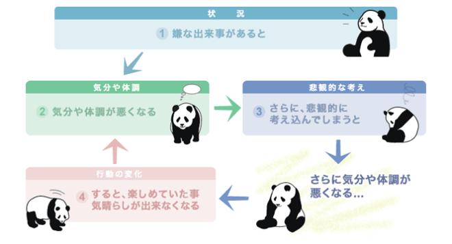 U2plus U2サイクルの図